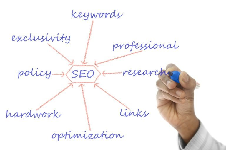 services SEO- hire SEO services for content creation